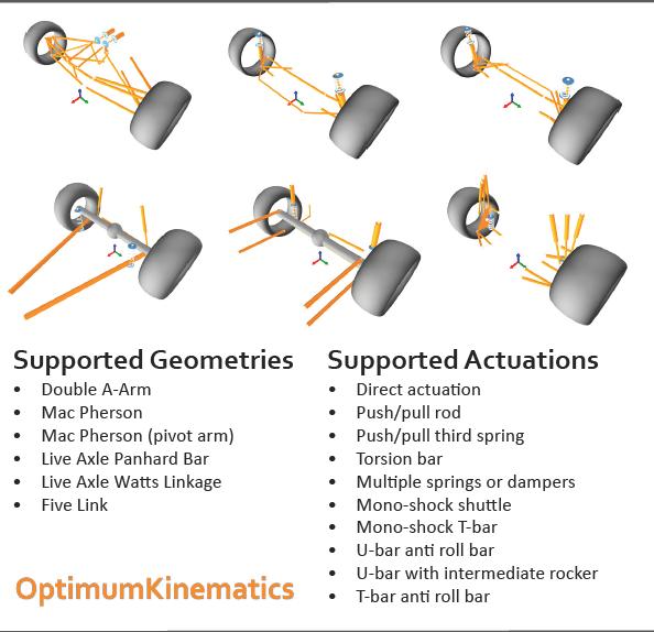OptimumKinematics