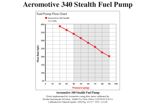 Aeromotive pump