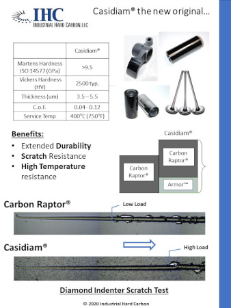 Casidiam® the new original…