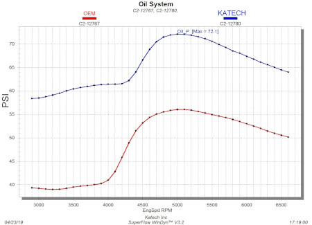 Katech Gen-V LT Dry Sump Oil Pump