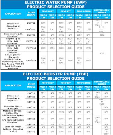 EWP80 Kit - 12V 80LPM/21GPM Remote Electric Water Pump #8005